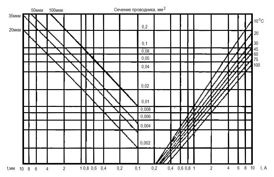 График для определения ширины печатного проводника